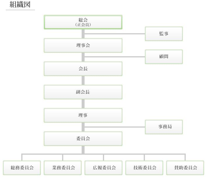 福岡県内設備設計事務所協会 組織図